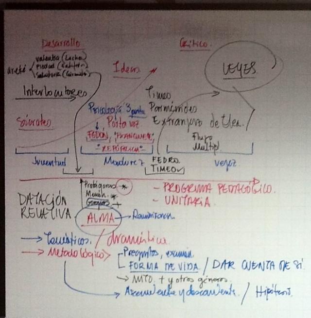 Tablero de la clase sobre el lugar del Protágoras en los Diálogos de Platón y los métodos de datación relativa.
